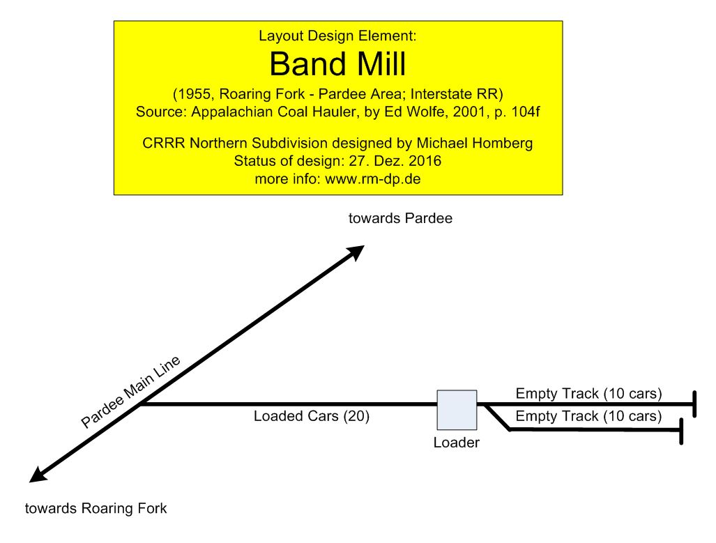 LDE Band Mill